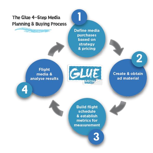 Glue-Artefacts-Media-Buying
